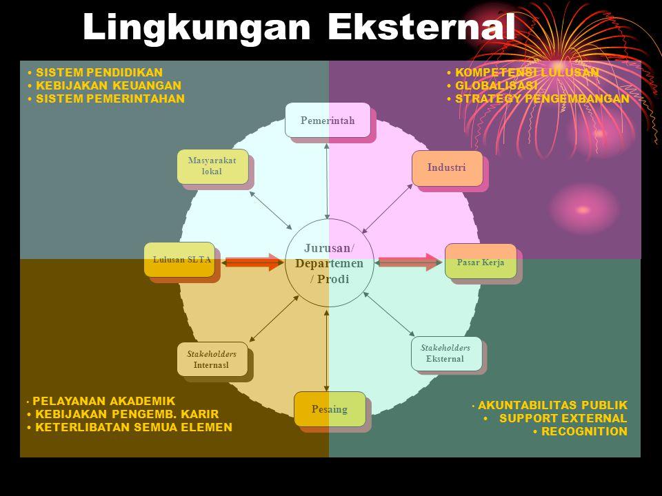 Faktor Internal Analisis KKPA (SWOT Analysis) K K ekuatan P P eluang K K elemahan A ncaman Faktor Eksternal lingkungan internal organisasi lingkungan
