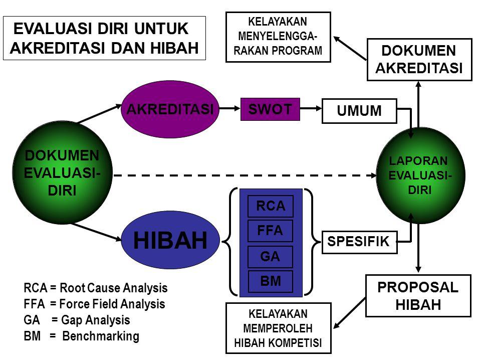 Sebagai pelengkap analisis SWOT, untuk membangun strategi pengembangan dan perbaikan program studi secara sinambung, beberapa pendekatan analisis dapa