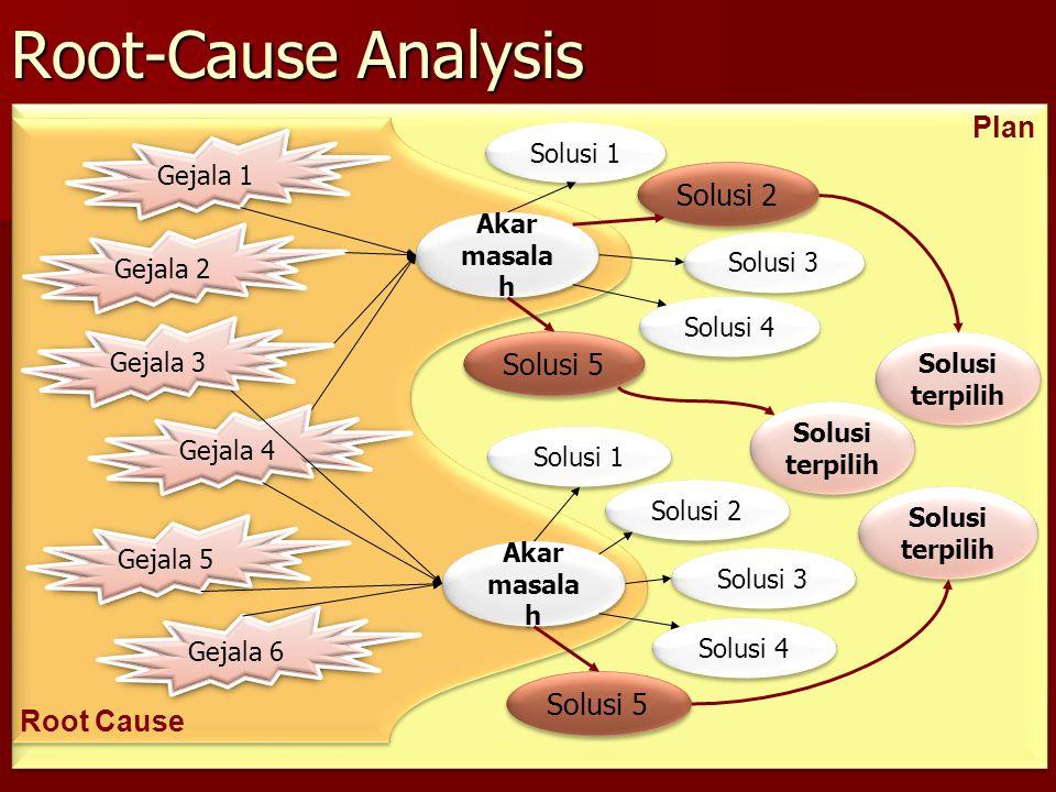 Root Cause Analysis (RCA) Analisis Akar Masalah  Root Cause Analysis RCA adalah teknik analisis yang bertahap dan terfokus pada penemuan akar penyeba