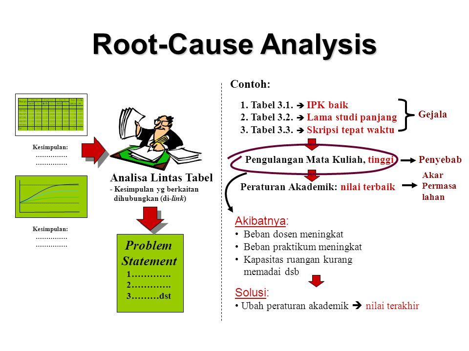 Root-Cause Analysis Plan Gejala 1 Gejala 2 Gejala 4 Gejala 5 Gejala 6 Akar masala h Akar masala h Solusi 1 Solusi 2 Solusi 3 Solusi 4 Solusi 5 Solusi