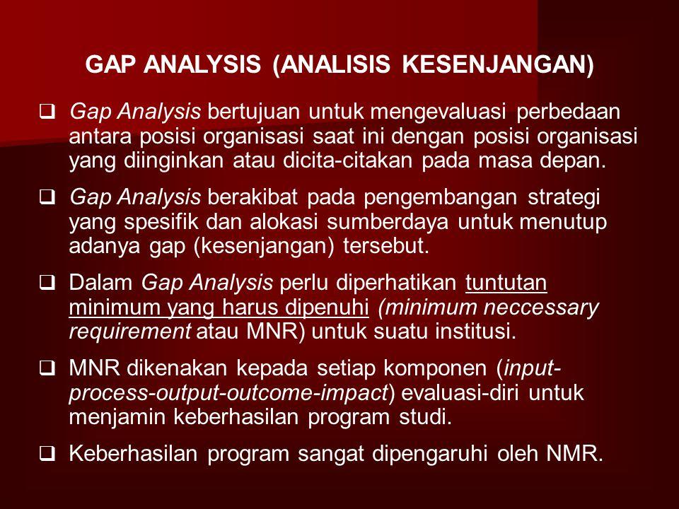 Introduksi Peralatan Lab. Baru Pelanggan Membutuhkan Ketepatan analisa Faktor Pendorong Meningkatkan kecepatan analisa Meningkatkan volume analisis On
