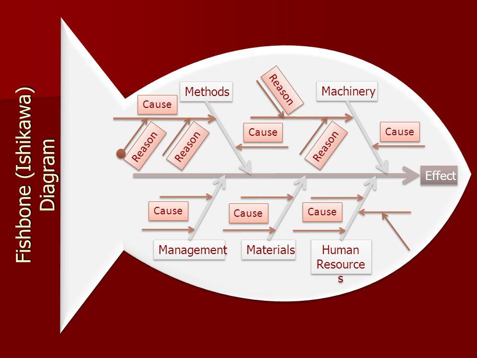 GAP ANALYSIS (ANALISIS KESENJANGAN)  Gap Analysis bertujuan untuk mengevaluasi perbedaan antara posisi organisasi saat ini dengan posisi organisasi y