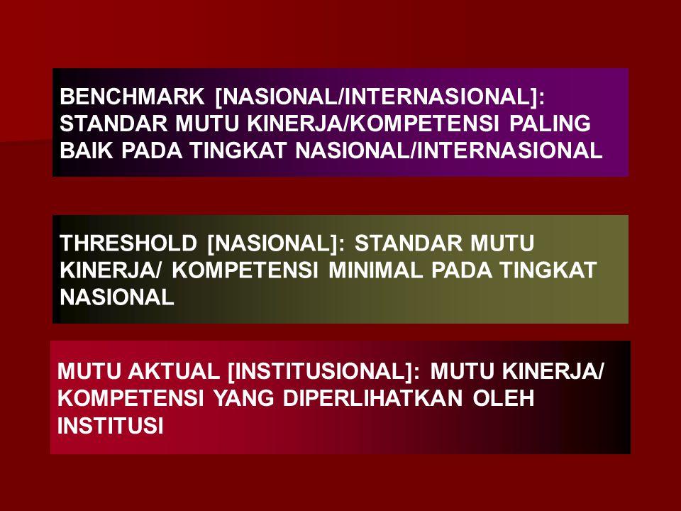BENCHMARK DAN BENCHMARKING (Baku Mutu dan Pembakuan Mutu) Benchmark adalah suatu tingkat mutu kinerja yang diakui sebagai standar kesempurnaan untuk s