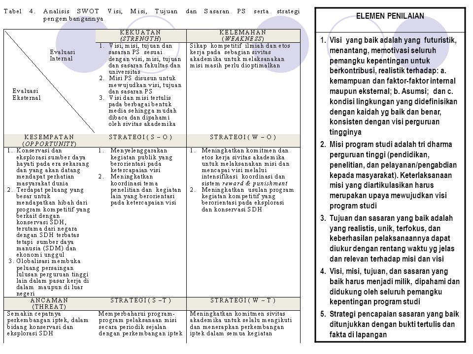 Komponen 1. Visi, Misi, Tujuan dan Sasaran, serta Strategi Pencapaian (7 butir) A 1. Rumusan visi program studi yang konsisten dengan visi lembaga. 2.