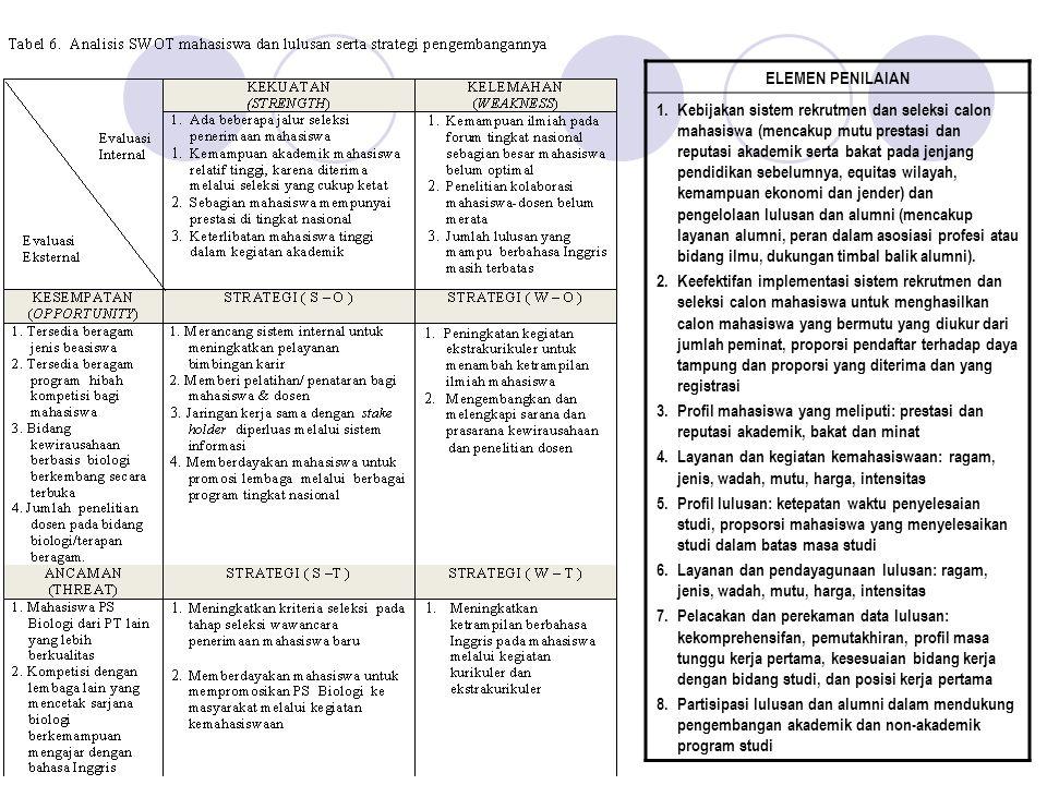 3.9. Kepuasan pemanfaat lulusan dan keberlanjutan penyerapan lulusan. 3.10. Produk program studi berupa model-model, karya inovatif, hak paten, hasil