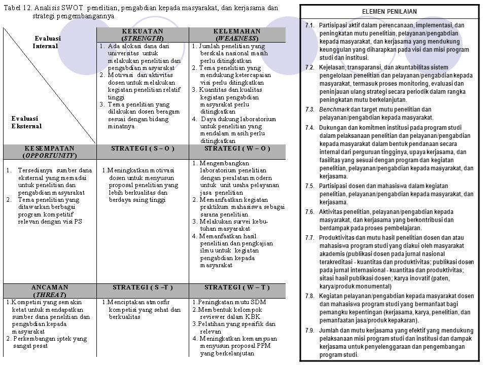 7.1. Kualitas, produktivitas, relevansi sasaran, dan efisiensi pemanfaatan dana penelitian dan pelayanan/pengabdian kepada masyarakat. 7.2. Agenda, ke
