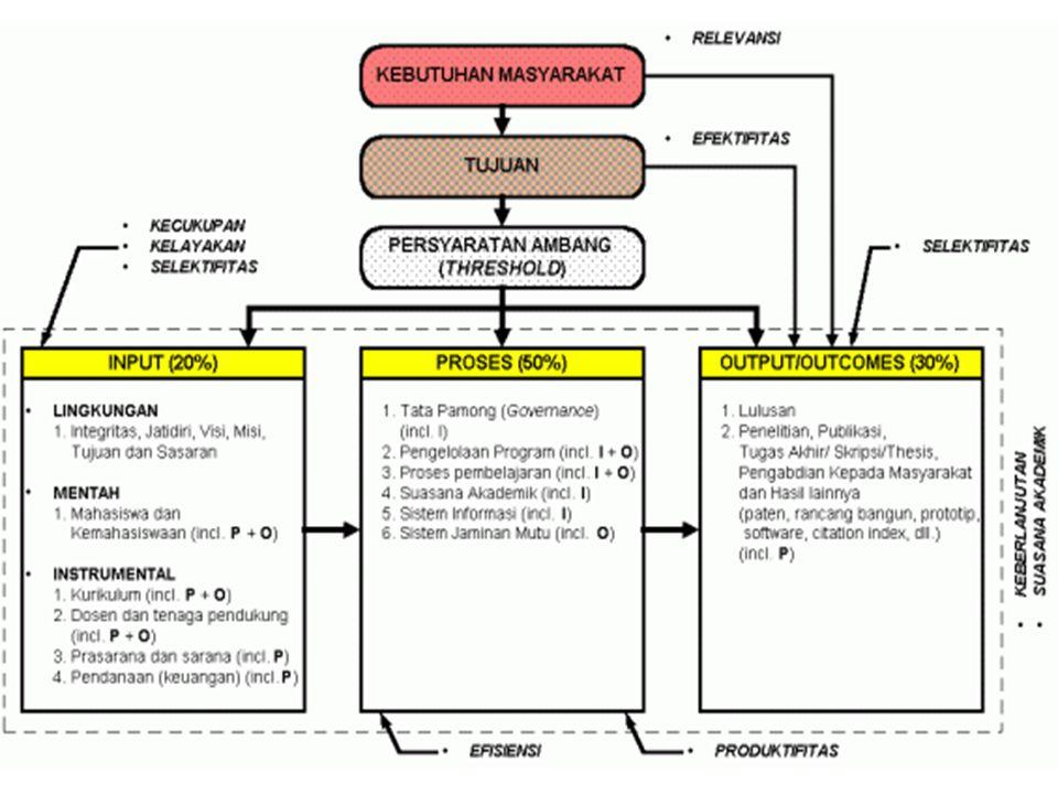 Program Pengembangan Tema Terpilih Unit Terlibat Konsep Dasar Menyusun ED Situasi Sekarang Situasi Mendatang langkah maju Posisi (Data) Analisis Situa