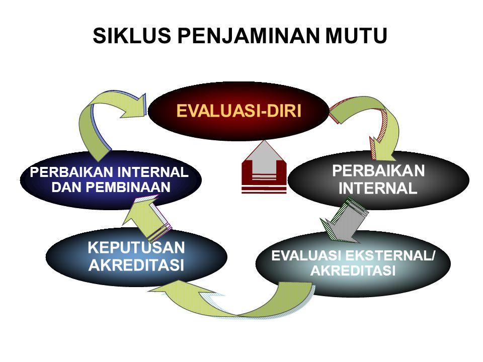 Pelaksanaan Rencana Evaluasi Diri & Susun Laporan Tahun 1 Tujuan tercapai Laksanakan Rencana Evaluasi Diri Bagaimana mencapai tujuan ? Cari Strategi S