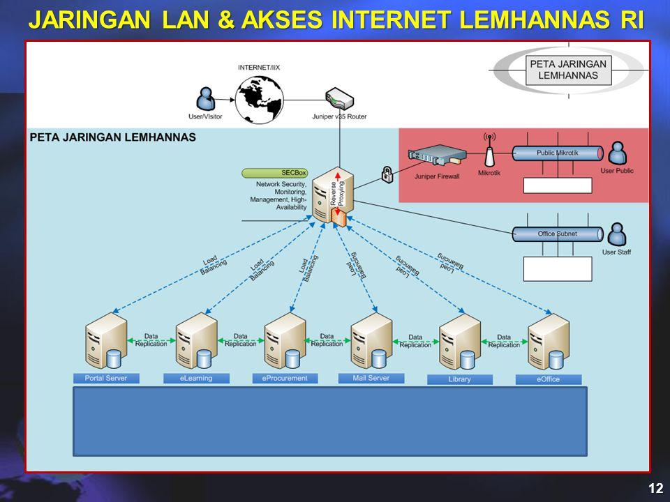 JARINGAN LAN & AKSES INTERNET LEMHANNAS RI 12