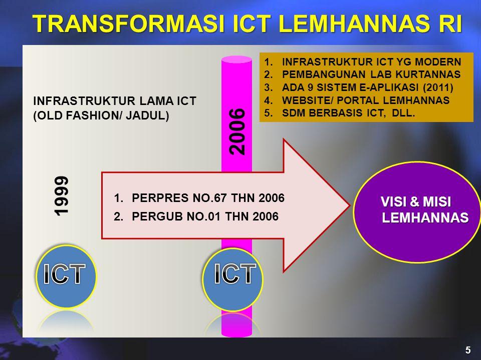 VISI & MISI LEMHANNAS 1.PERPRES NO.67 THN 2006 2.PERGUB NO.01 THN 2006 2006 INFRASTRUKTUR LAMA ICT (OLD FASHION/ JADUL) 1.INFRASTRUKTUR ICT YG MODERN 2.PEMBANGUNAN LAB KURTANNAS 3.ADA 9 SISTEM E-APLIKASI (2011) 4.WEBSITE/ PORTAL LEMHANNAS 5.SDM BERBASIS ICT, DLL.