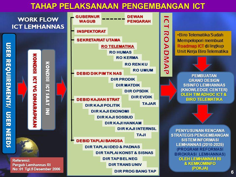ASET ICT YANG DIMILIKI 1.BRAINWARE (SDM) 2.HARD WARE 3.SOFT WARE 4.INFRASTRUCTURE WARE 5.FIRM WARE (SOP / JUKNIS) 6.BUDGETING WARE 7