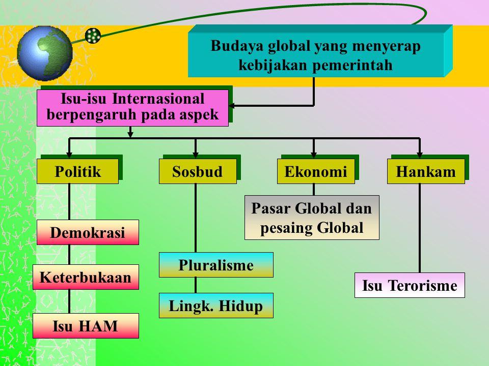 Budaya global yang menyerap kebijakan pemerintah Sosbud Ekonomi Politik Hankam Isu-isu Internasional berpengaruh pada aspek Isu HAM Keterbukaan Demokr