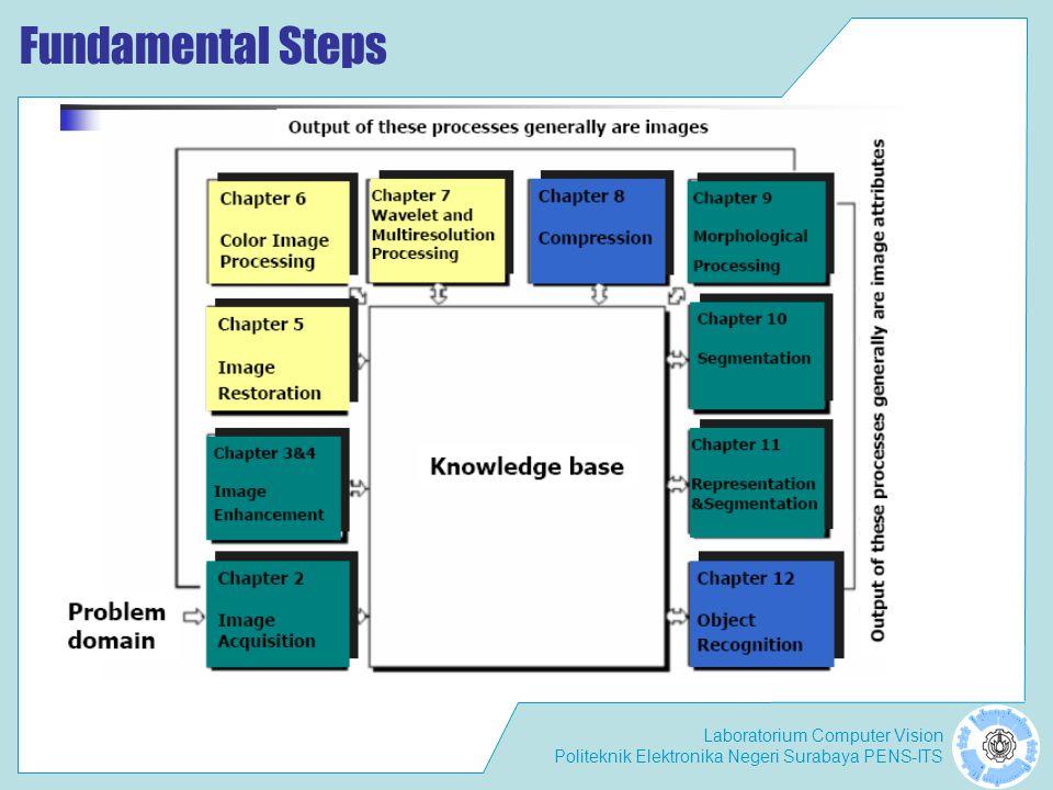 Laboratorium Computer Vision Politeknik Elektronika Negeri Surabaya PENS-ITS Fundamental Steps