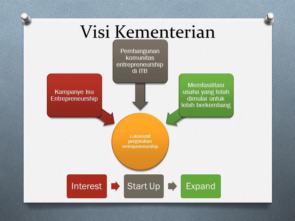 Lokomotif pergerakan entrepreneurship Kampanye Isu Entrepreneurship Pembangunan komunitas entrepreneurship di ITB Memfasilitasi usaha yang telah dimulai untuk lebih berkembang Visi Kementerian InterestStart UpExpand