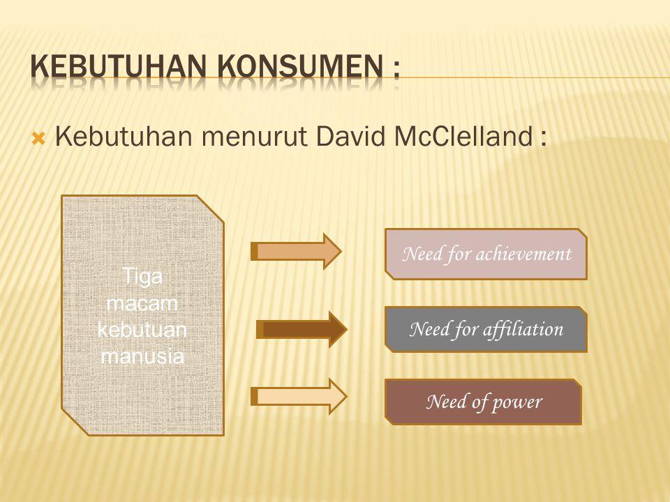  Kebutuhan menurut David McClelland : Tiga macam kebutuan manusia Need for achievement Need for affiliation Need of power