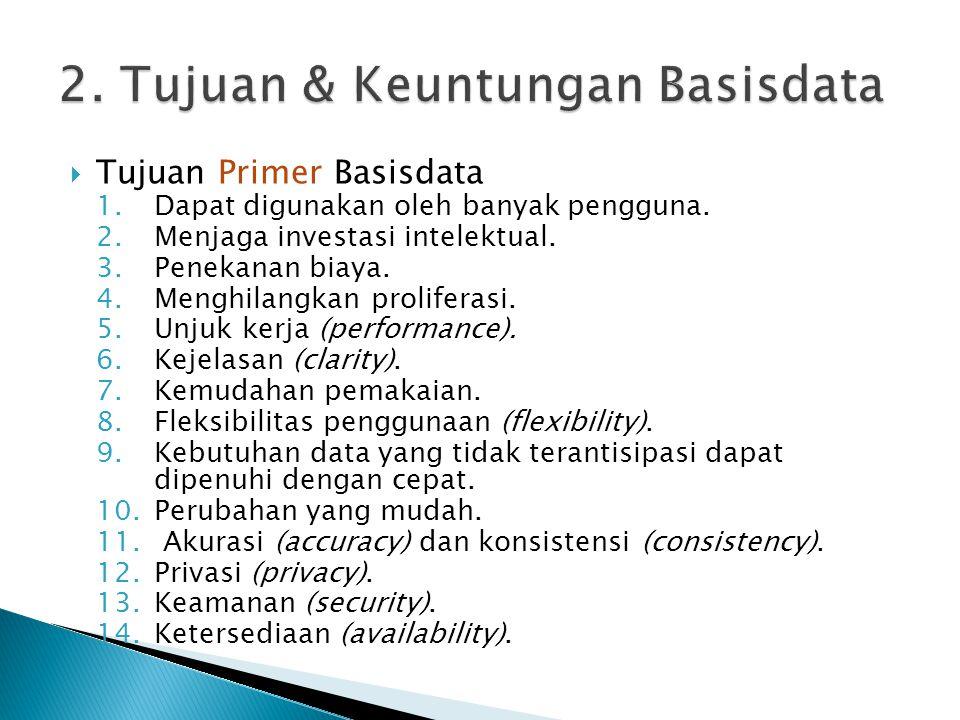  Tujuan Primer Basisdata 1.Dapat digunakan oleh banyak pengguna. 2.Menjaga investasi intelektual. 3.Penekanan biaya. 4.Menghilangkan proliferasi. 5.U