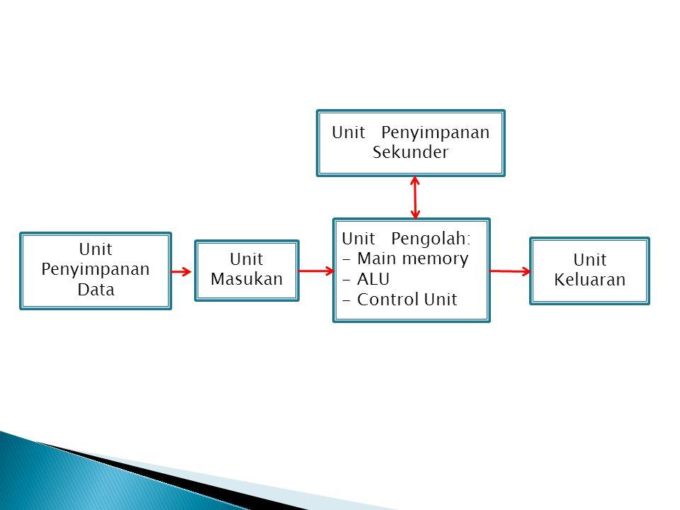 Unit Penyimpanan Sekunder Unit Pengolah: - Main memory - ALU - Control Unit Unit Keluaran Unit Masukan Unit Penyimpanan Data