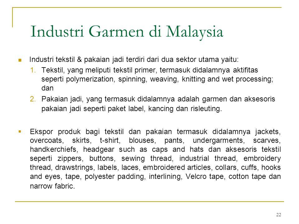 22 Industri Garmen di Malaysia  Industri tekstil & pakaian jadi terdiri dari dua sektor utama yaitu: 1.Tekstil, yang meliputi tekstil primer, termasuk didalamnya aktifitas seperti polymerization, spinning, weaving, knitting and wet processing; dan 2.Pakaian jadi, yang termasuk didalamnya adalah garmen dan aksesoris pakaian jadi seperti paket label, kancing dan risleuting.