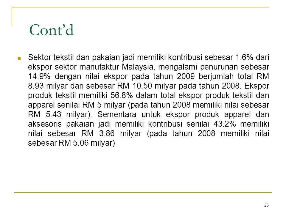 23 Cont'd  Sektor tekstil dan pakaian jadi memiliki kontribusi sebesar 1.6% dari ekspor sektor manufaktur Malaysia, mengalami penurunan sebesar 14.9% dengan nilai ekspor pada tahun 2009 berjumlah total RM 8.93 milyar dari sebesar RM 10.50 milyar pada tahun 2008.