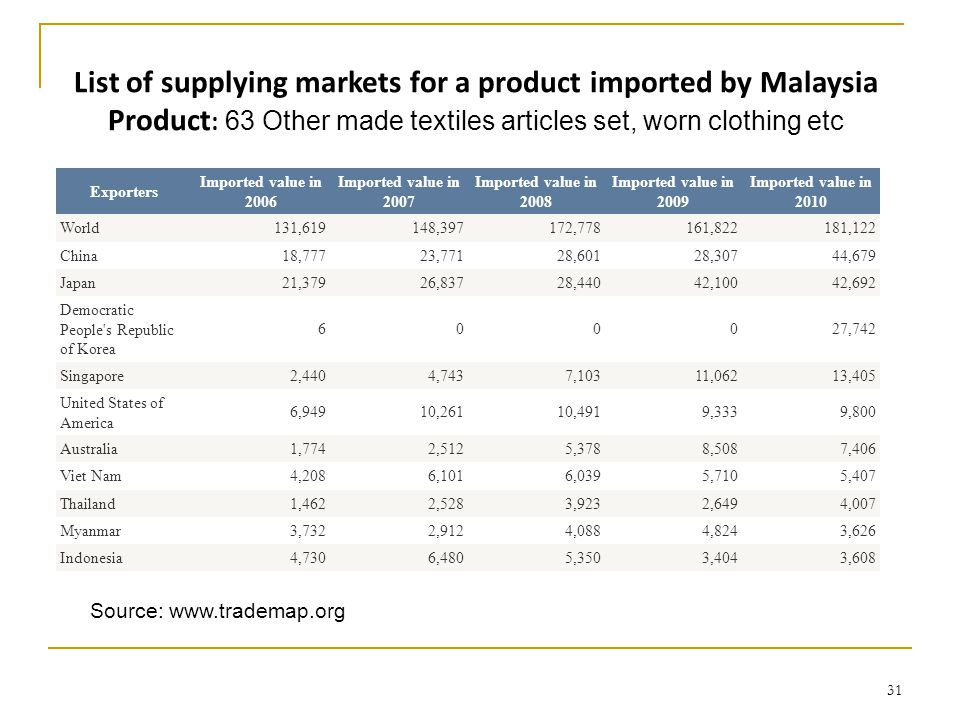31 List of supplying markets for a product imported by Malaysia Product : 63 Other made textiles articles set, worn clothing etc Source:   Exporters Imported value in 2006 Imported value in 2007 Imported value in 2008 Imported value in 2009 Imported value in 2010 World131,619148,397172,778161,822181,122 China18,77723,77128,60128,30744,679 Japan21,37926,83728,44042,10042,692 Democratic People s Republic of Korea ,742 Singapore2,4404,7437,10311,06213,405 United States of America 6,94910,26110,4919,3339,800 Australia1,7742,5125,3788,5087,406 Viet Nam4,2086,1016,0395,7105,407 Thailand1,4622,5283,9232,6494,007 Myanmar3,7322,9124,0884,8243,626 Indonesia4,7306,4805,3503,4043,608