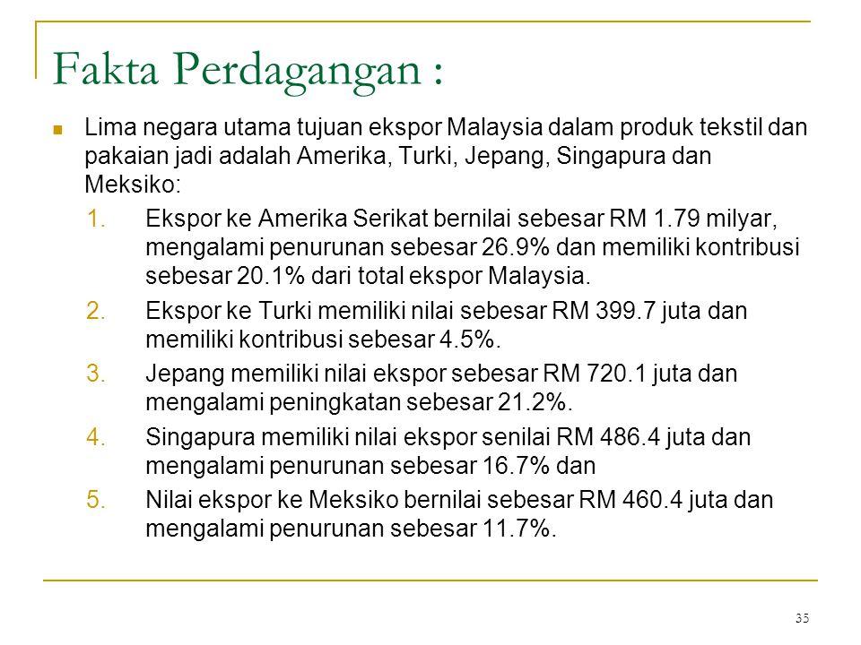 35 Fakta Perdagangan :  Lima negara utama tujuan ekspor Malaysia dalam produk tekstil dan pakaian jadi adalah Amerika, Turki, Jepang, Singapura dan Meksiko: 1.Ekspor ke Amerika Serikat bernilai sebesar RM 1.79 milyar, mengalami penurunan sebesar 26.9% dan memiliki kontribusi sebesar 20.1% dari total ekspor Malaysia.