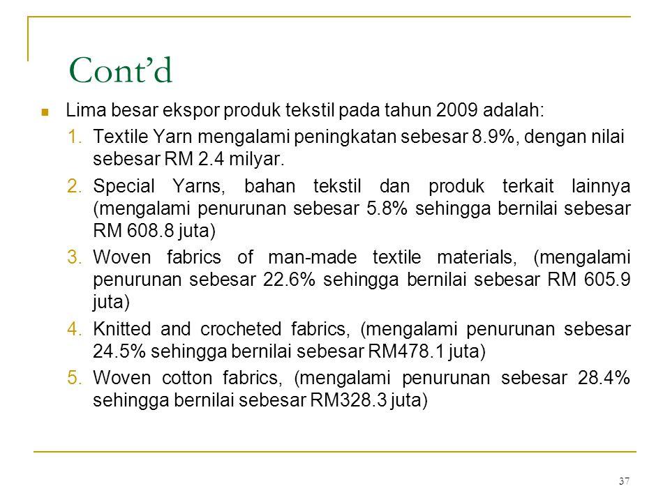 37 Cont'd  Lima besar ekspor produk tekstil pada tahun 2009 adalah: 1.Textile Yarn mengalami peningkatan sebesar 8.9%, dengan nilai sebesar RM 2.4 milyar.