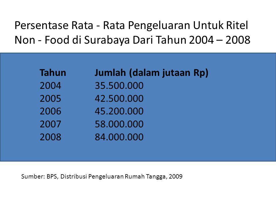 Persentase Rata - Rata Pengeluaran Untuk Ritel Non - Food di Surabaya Dari Tahun 2004 – 2008 Tahun Jumlah (dalam jutaan Rp) 2004 35.500.000 2005 42.500.000 2006 45.200.000 2007 58.000.000 2008 84.000.000 Sumber: BPS, Distribusi Pengeluaran Rumah Tangga, 2009