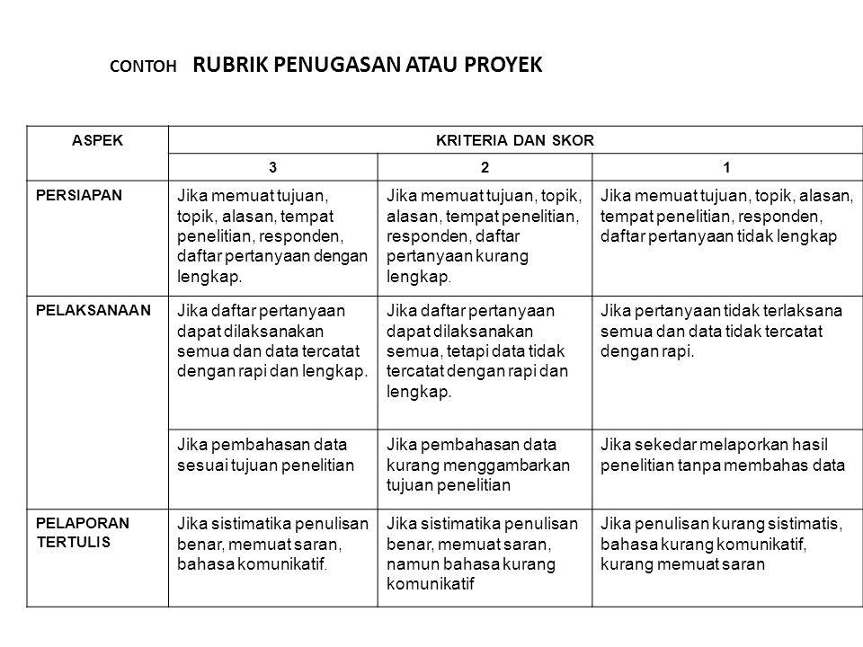 PENILAIAN KURIKULUM 2013 (permen no.66) • RANAH SIKAP & PERILAKU : - observasi, penilaian diri, teman sejawat menggunakan daftar cek atau skala penilaian (rating scale) yang disertai rubrik - Jurnal, di dalam dan luar kelas berupa catatan pendidik • RANAH PENGETAHUAN: T es tulis/lisan & Penugasan (PR/proyek) • RANAH KETERAMPILAN: KINERJA: Kinerja/Praktik, Proyek, Portofolio