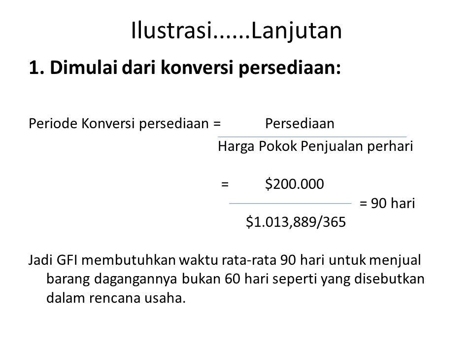 Ilustrasi......Lanjutan 1. Dimulai dari konversi persediaan: Periode Konversi persediaan = Persediaan Harga Pokok Penjualan perhari =$200.000 = 90 har