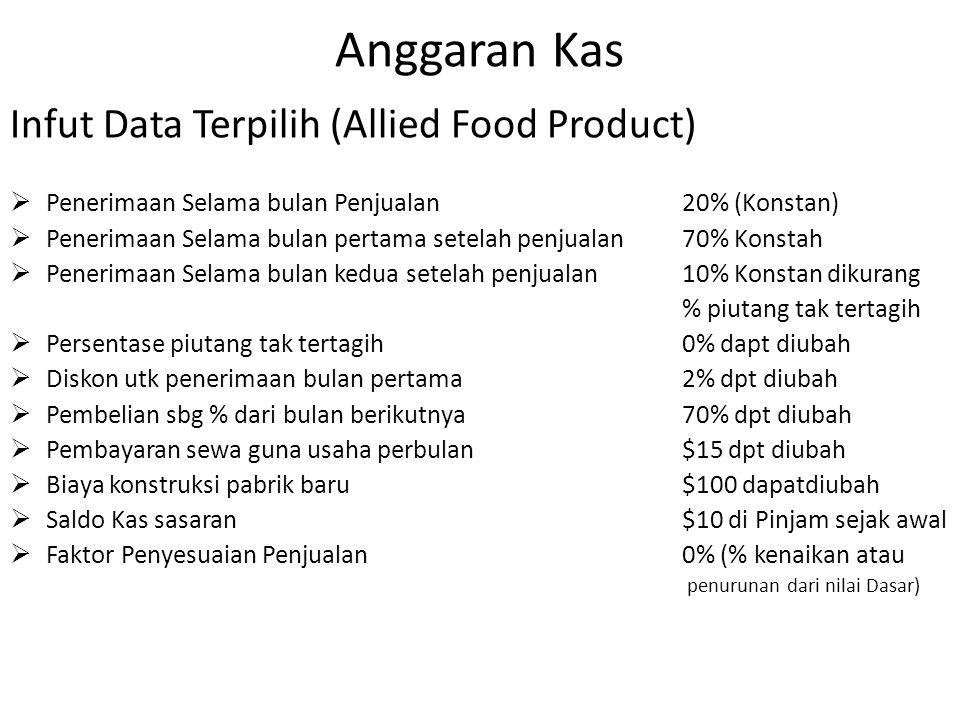 Anggaran Kas Infut Data Terpilih (Allied Food Product)  Penerimaan Selama bulan Penjualan 20% (Konstan)  Penerimaan Selama bulan pertama setelah pen