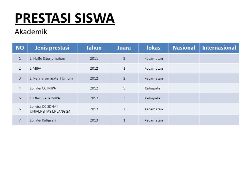 PRESTASI SISWA Akademik NOJenis prestasiTahunJuaralokasNasionalInternasional 1L. Hafid &terjemahan20112Kecamatan 2L.MIPA20121Kecamatan 3L. Pelajaran m