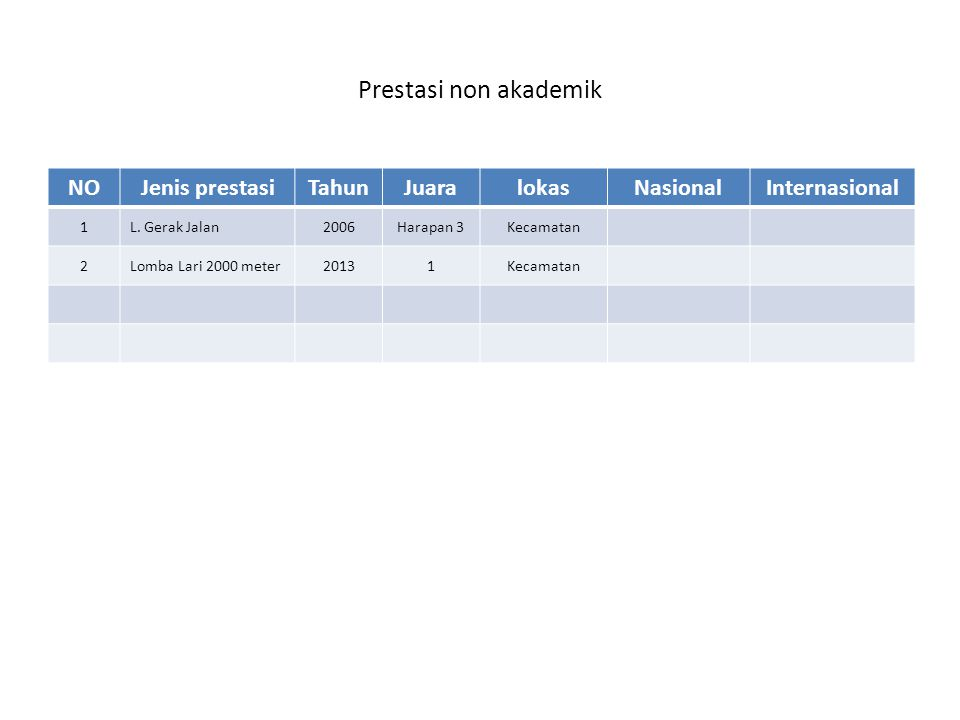 Prestasi non akademik NOJenis prestasiTahunJuaralokasNasionalInternasional 1L. Gerak Jalan2006Harapan 3Kecamatan 2Lomba Lari 2000 meter20131Kecamatan