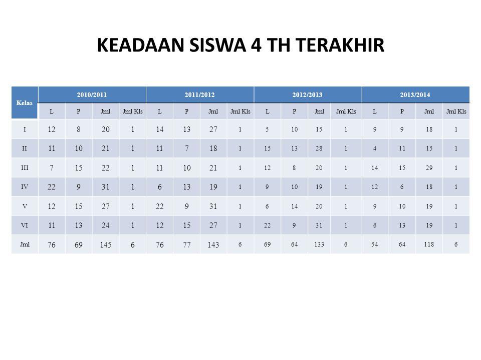 KEADAAN SISWA 4 TH TERAKHIR Kelas 2010/20112011/20122012/20132013/2014 LPJmlJml KlsLPJmlJml KlsLPJmlJml KlsLPJmlJml Kls I 128201141327 151015199181 II