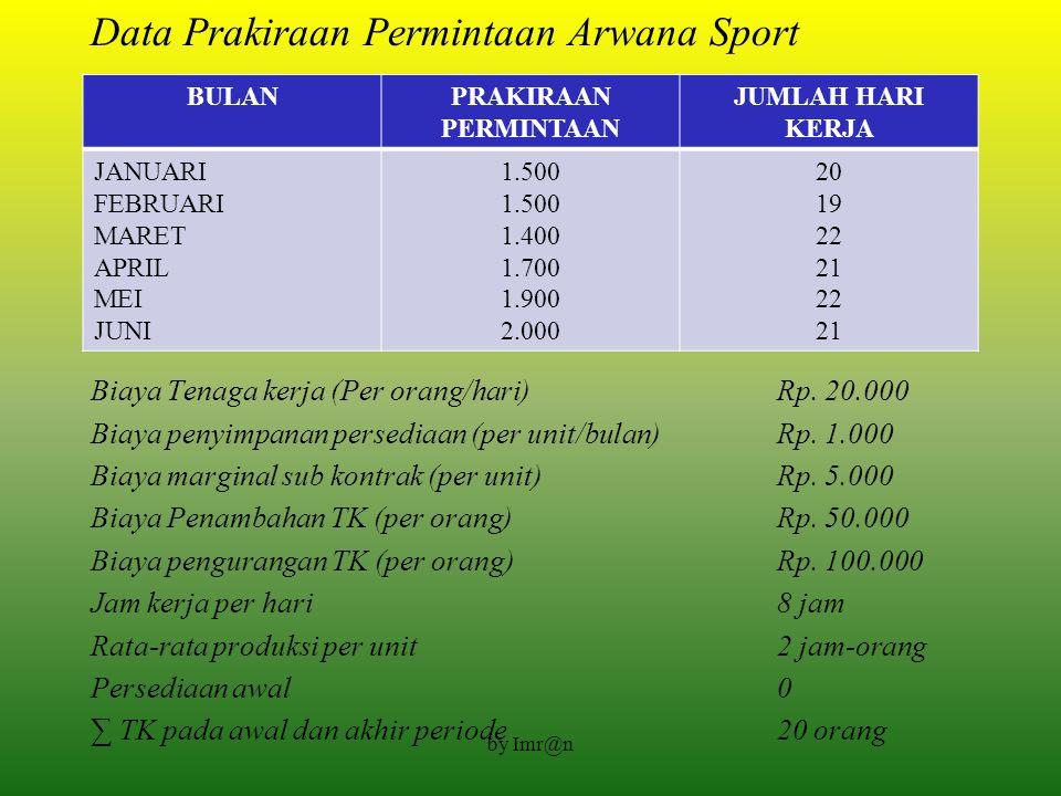 Contoh 1 : Arwana sport merupakan suatu produsen alat olahraga, spesialisasi dalam pembuatan bola voli. Prakiraan permintaan pada periode Januari samp