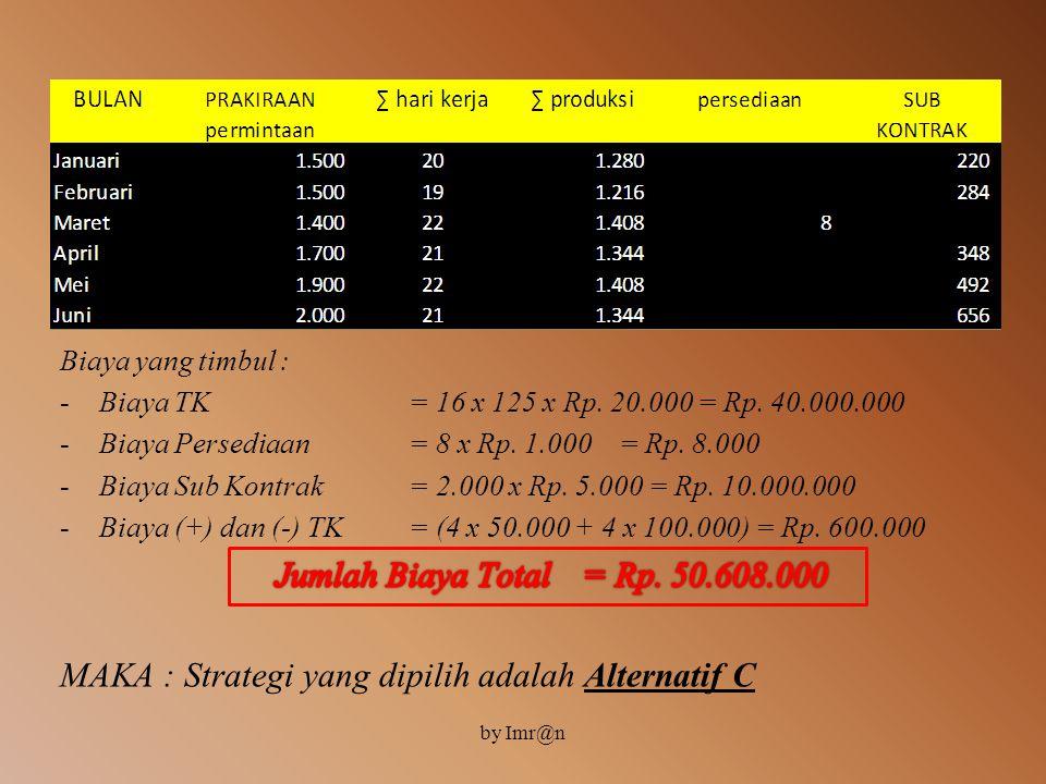 ANALISIS 3 : •Sesuaikan dengan tingkat kebutuhan terendah yaitu : pada bulan maret sebesar 1.400 unit atau rata-rata sebesar = 1.400 : 22 = 63,6 dibul
