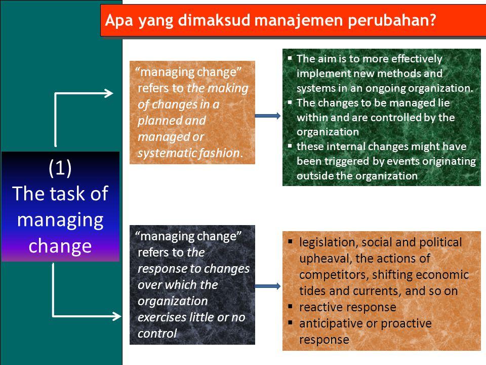 7 Apa yang dimaksud manajemen perubahan.