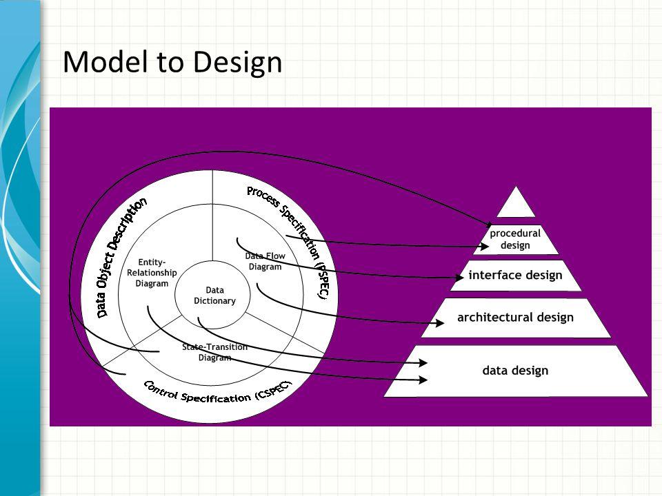 Model to Design