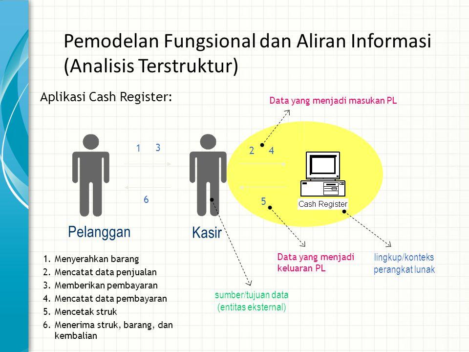 Pemodelan Fungsional dan Aliran Informasi (Analisis Terstruktur) Kasir Pelanggan lingkup/konteks perangkat lunak sumber/tujuan data (entitas eksternal
