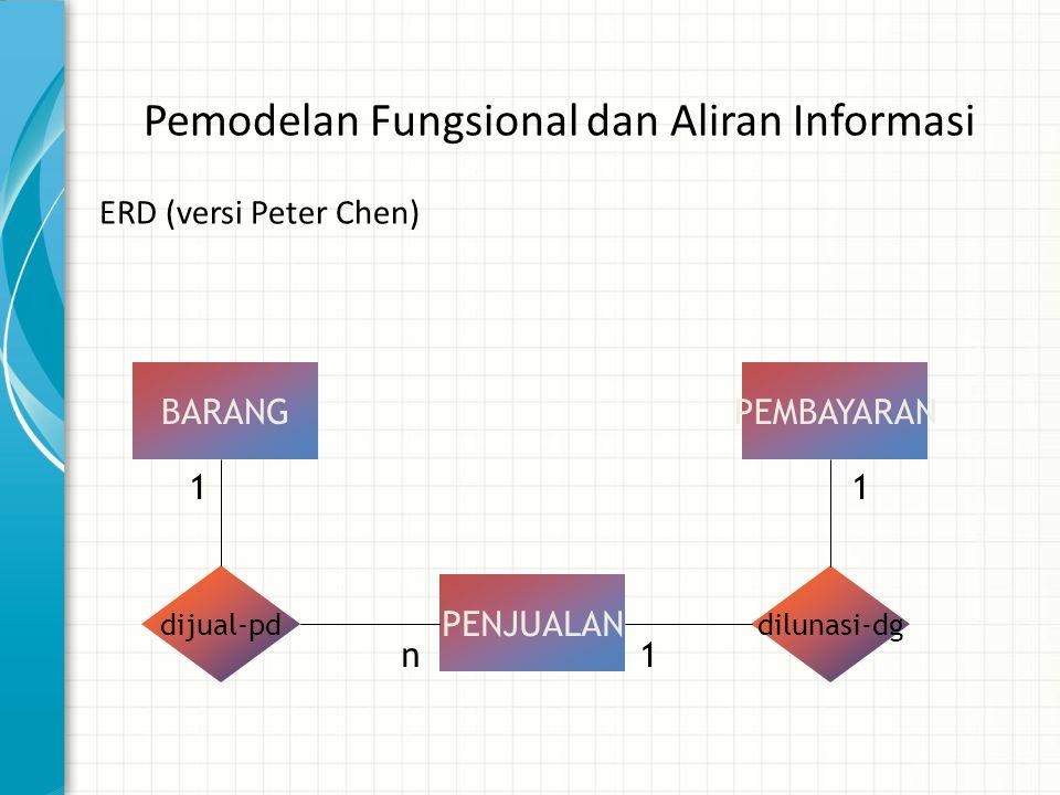 Pemodelan Fungsional dan Aliran Informasi ERD (versi Peter Chen) BARANG PENJUALAN PEMBAYARAN dijual-pddilunasi-dg 1 n1 1