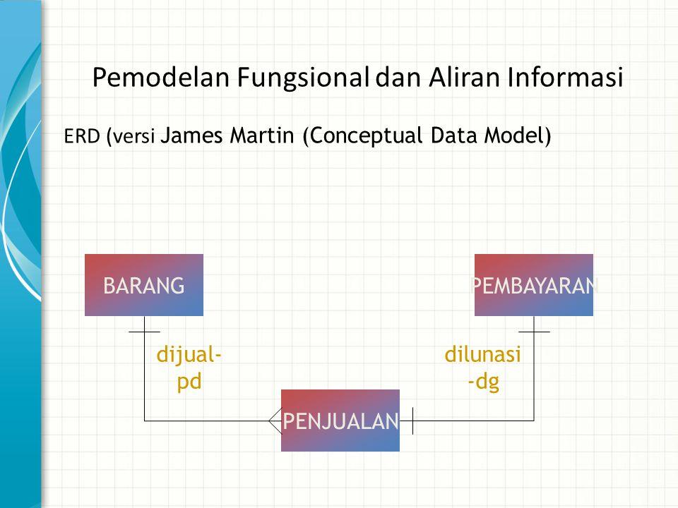 Pemodelan Fungsional dan Aliran Informasi ERD (versi James Martin (Conceptual Data Model) BARANG PENJUALAN PEMBAYARAN dijual- pd dilunasi -dg