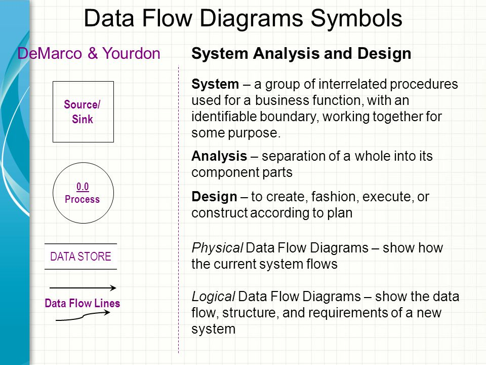 Data Flow Diagrams Symbols Source/ Sink 0.0 Process DATA STORE Data Flow Lines DeMarco & Yourdon Logical Data Flow Diagrams – show the data flow, structure, and requirements of a new system Physical Data Flow Diagrams – show how the current system flows System Analysis and Design System – a group of interrelated procedures used for a business function, with an identifiable boundary, working together for some purpose.