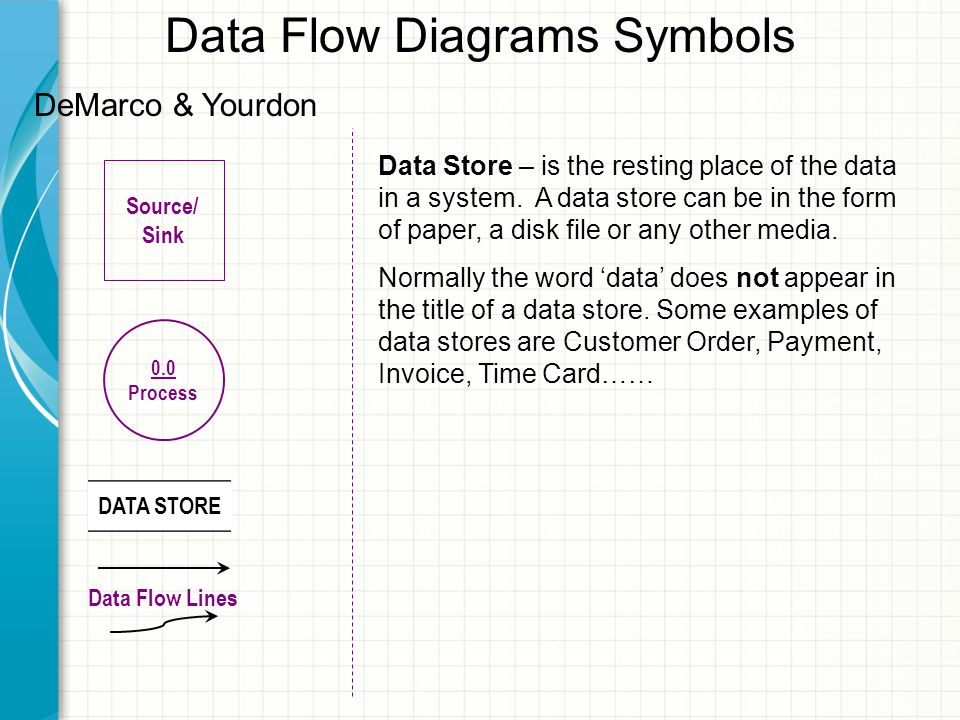 Data Flow Diagrams Symbols Source/ Sink 0.0 Process DATA STORE Data Flow Lines DeMarco & Yourdon Data Store – is the resting place of the data in a system.