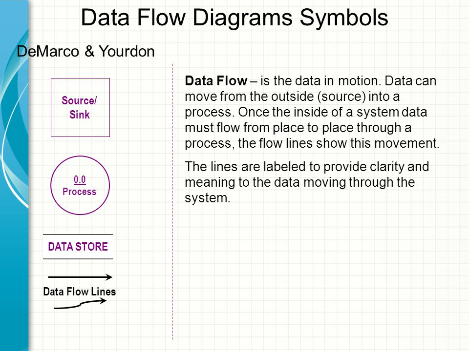 Data Flow Diagrams Symbols Source/ Sink 0.0 Process DATA STORE Data Flow Lines DeMarco & Yourdon Data Flow – is the data in motion.