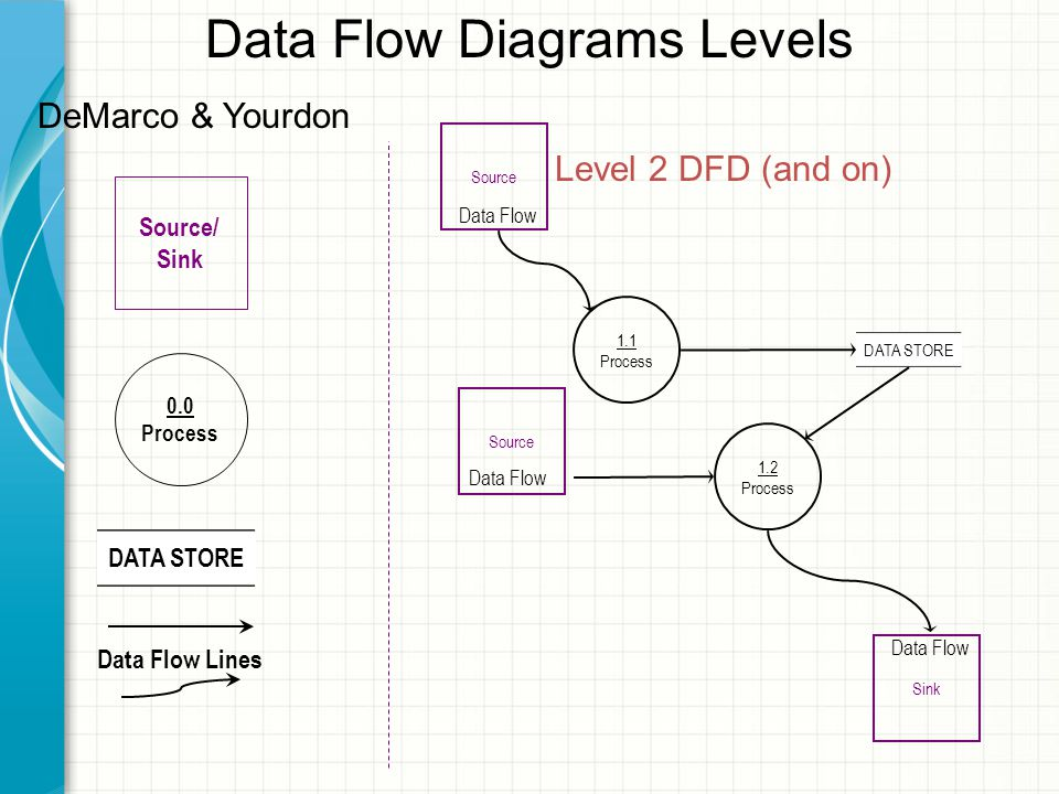 Data Flow Diagrams Levels Source/ Sink 0.0 Process DATA STORE Data Flow Lines DeMarco & Yourdon 1.2 Process 1.1 Process Data Flow DATA STORE Data Flow Level 2 DFD (and on) Source Sink