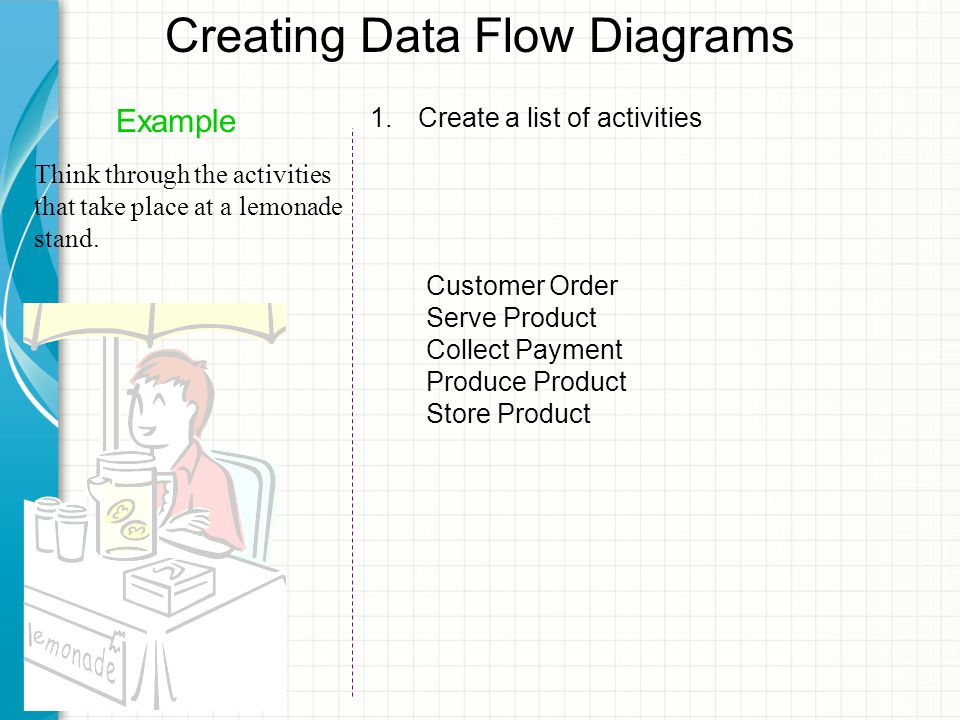 Creating Data Flow Diagrams 1.Create a list of activities Example Think through the activities that take place at a lemonade stand.