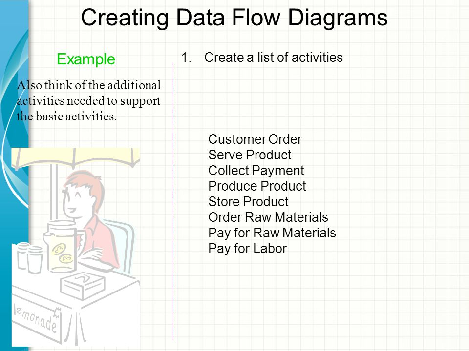 Creating Data Flow Diagrams Example Also think of the additional activities needed to support the basic activities.