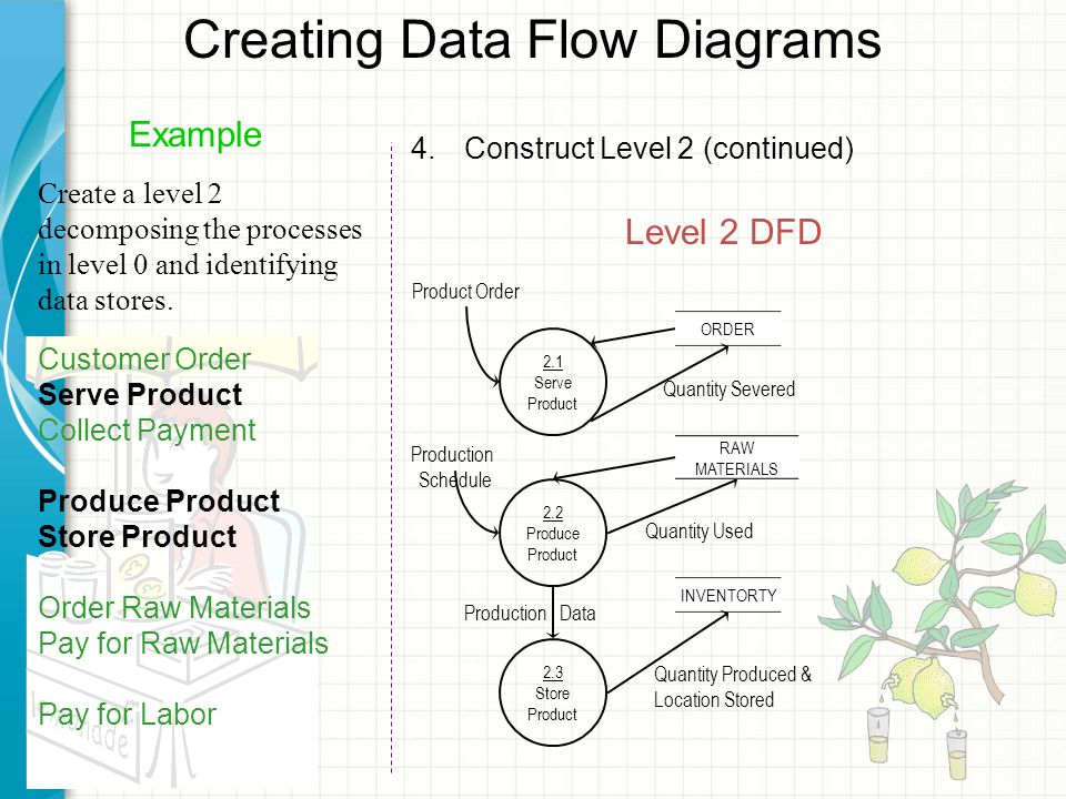 Creating Data Flow Diagrams Level 2 DFD Example Create a level 2 decomposing the processes in level 0 and identifying data stores.