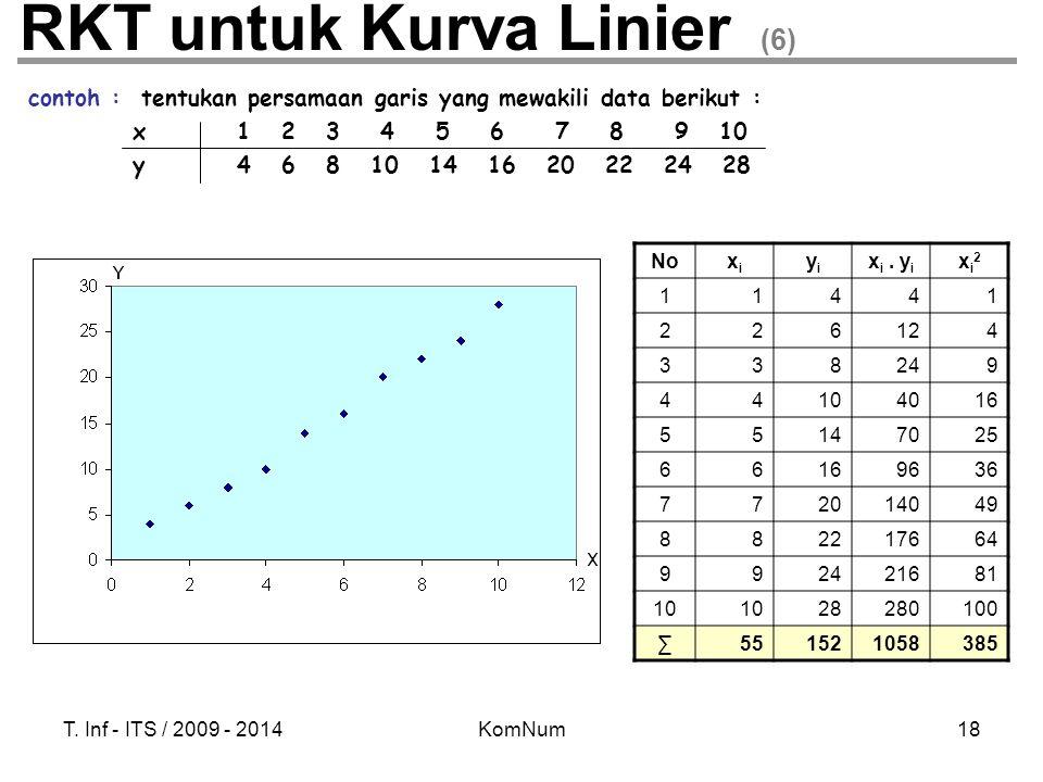 T. Inf - ITS / 2009 - 2014KomNum18 RKT untuk Kurva Linier (6) contoh : tentukan persamaan garis yang mewakili data berikut : x1 2 3 4 5 6 7 8 9 10 y4