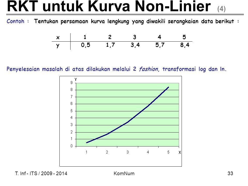 T. Inf - ITS / 2009 - 2014KomNum33 RKT untuk Kurva Non-Linier (4) Contoh : Tentukan persamaan kurva lengkung yang diwakili serangkaian data berikut :