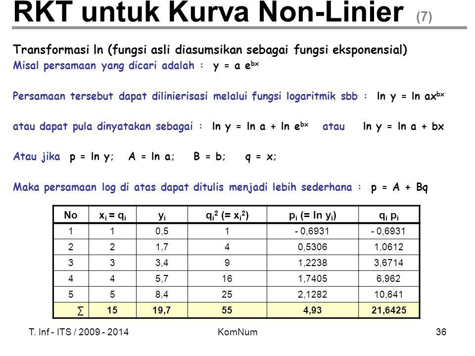 T. Inf - ITS / 2009 - 2014KomNum36 RKT untuk Kurva Non-Linier (7) Transformasi ln (fungsi asli diasumsikan sebagai fungsi eksponensial) Misal persamaa